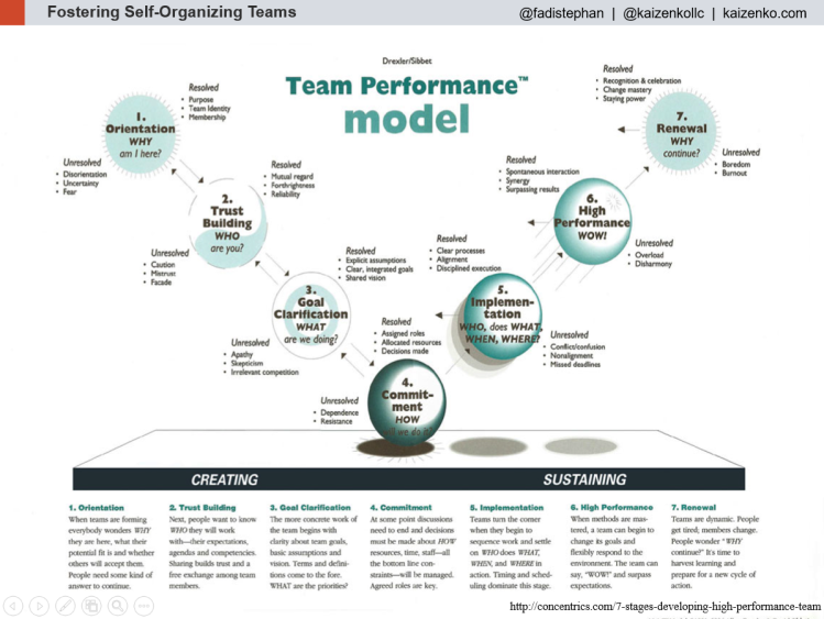 TeamPerformanceModel DrexlerSibbet